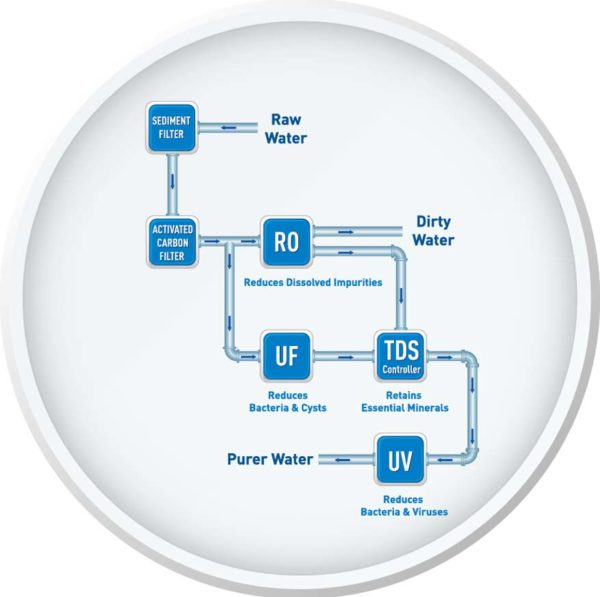 aqua kent excell plus water filter tds controller retain minerals