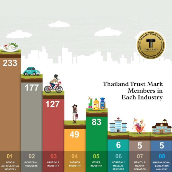t mark trusted quality thailand products industries